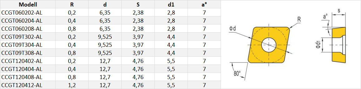 CCGT-Wendeschneidplatte-Tabelle