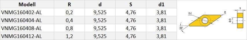 VNMG-Wendeschneidplatte-Tabelle