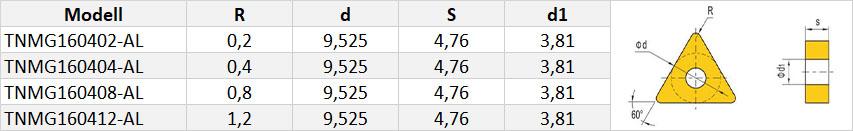 TNMG-Wendeschneidplatte-Tabelle