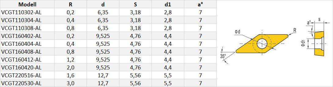 VCGT-Wendeschneidplatte-Tabelle