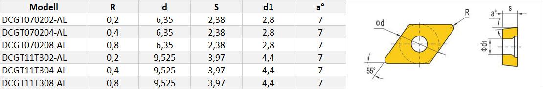 DCGT-Wendeschneidplatte-Tabelle