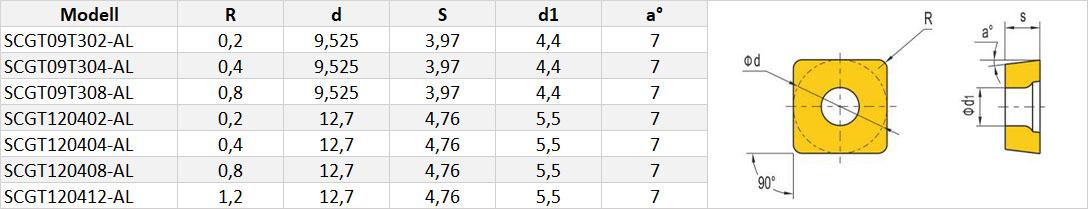 SCGT-Wendeschneidplatte-Tabelle
