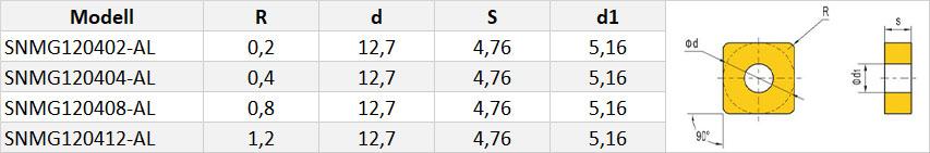 SNMG-Wendeschneidplatte-Tabelle