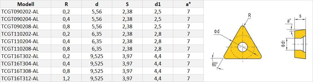 TCGT-Wendeschneidplatte-Tabelle