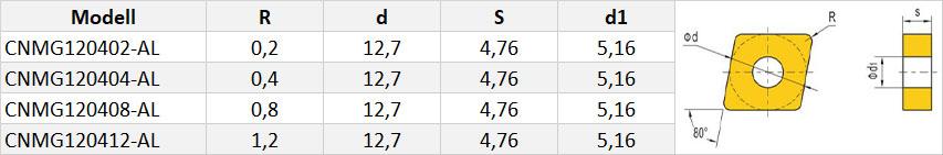 CNMG-Wendeschneidplatte-Tabelle