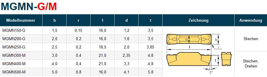 MGMN-Stechplatte Tabelle