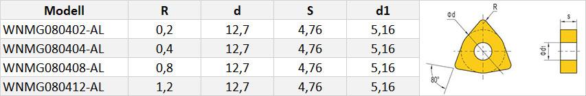 WNMG-Wendeschneidplatte-Tabelle